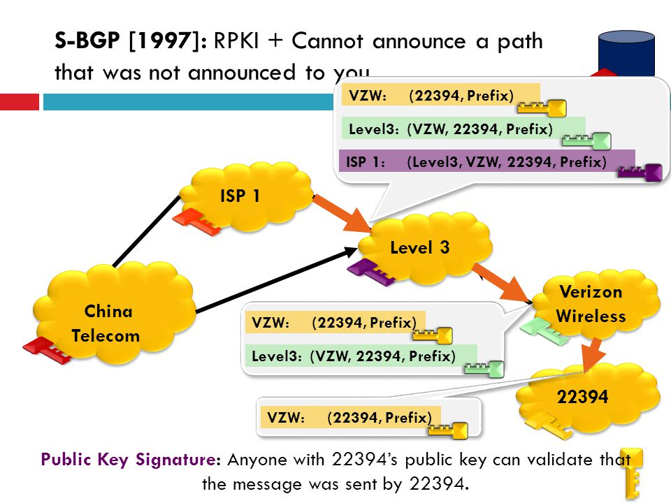 S-BGP [1997]: RPKI + Cannot announce a path that was not announced to you.